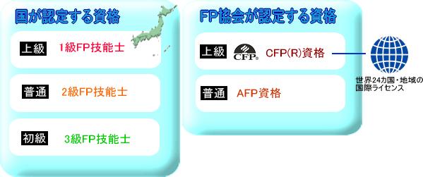 国家資格とFP協会の資格の対比図